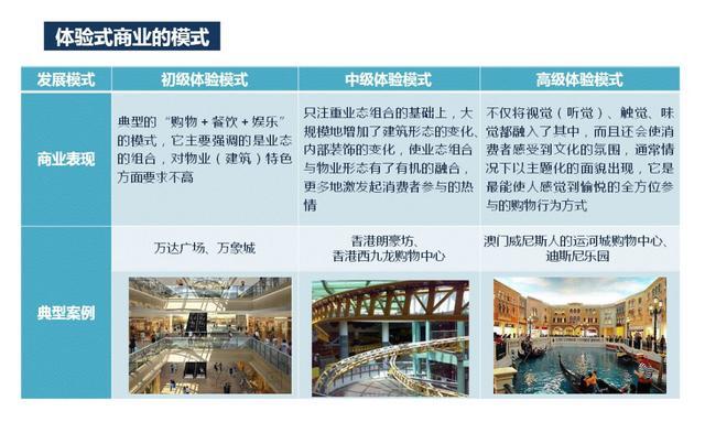 禹州永丰新天地:体验式商业未来商业主流!
