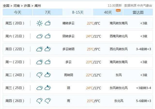 """禹州一秒入夏?22℃、25℃…""""火箭式""""升温!还有这些消息..."""