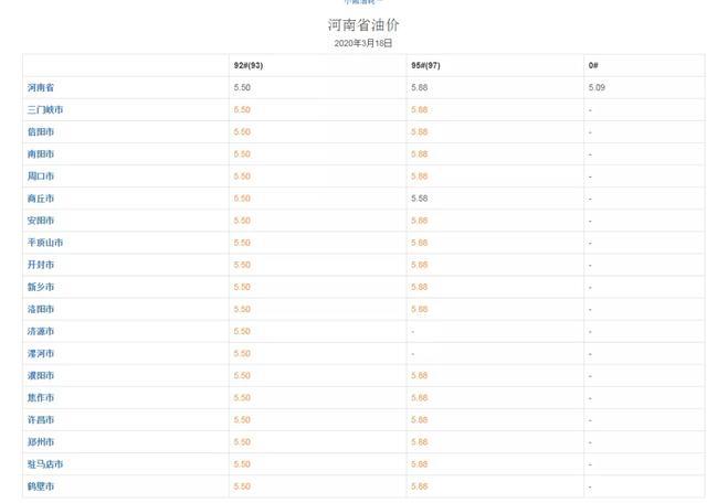 今天起,禹州油价跌至5.5元/升!