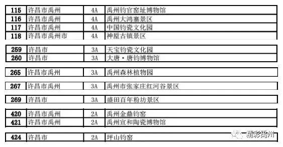 AAAA!禹州4A级景区免费为医护人员开放啦