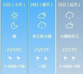 猝不及防!禹州气温狂降至5℃!接下来还要严查酒驾
