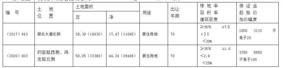 最新禹州两块住宅用地网上拍卖公开出让