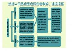 禹州市城镇职工医保重症慢性病可随时申报了!