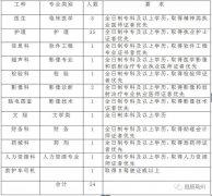 禹州招聘:禹州市第三人民医院2020年招聘公告