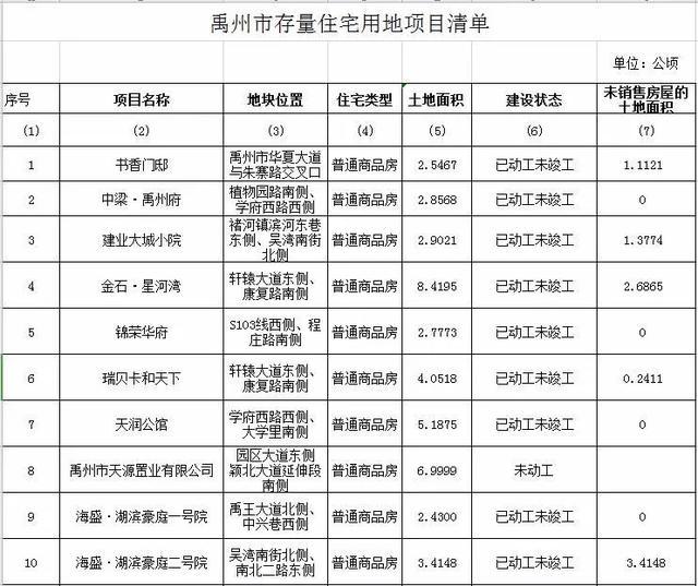 禹州出让13块居住用地面积200余公顷!11个楼盘项目已动工!