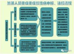 禹州市城镇职工医保第三季度重症慢性病鉴定开始申报了