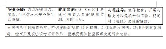 """防""""疫""""于未然!禹州发布村(社区)新冠肺炎疫情应急预案"""
