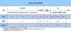 禹州市最新水、电、气、暖价格清单,记得收藏