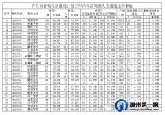 禹州公安交警公布重要数据 注意查看!