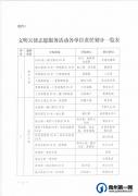 禹州关于调整文明天使志愿服务活动分包路段的通知