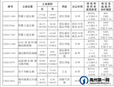 起始价2.8亿元,禹州拟出让8宗250.17亩土地 详情