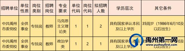 中共禹州市委党校2021年公开招聘3名工作人员!