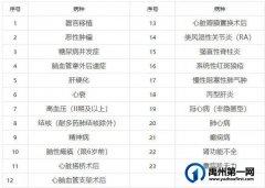 6月21日-25日!禹州市城乡居民医保第二季度门诊慢性病开始鉴定!