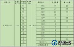 禹州市2021年公开招聘教师6月23日各职位报名人数公示