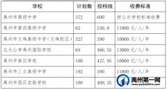 2021年禹州市普通高中招生征求志愿的通知