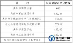 2021年禹州市普通高中招生征求录取志愿分数线公布